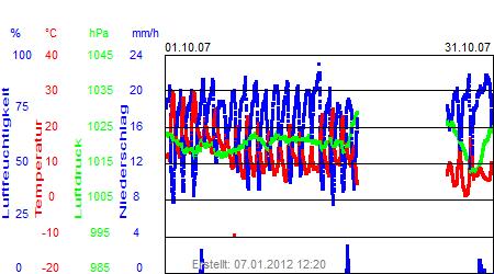Grafik der Wettermesswerte vom Oktober 2007