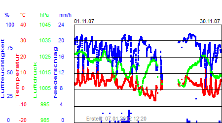 Grafik der Wettermesswerte vom November 2007