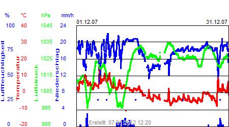 Grafik der Wettermesswerte vom Dezember 2007
