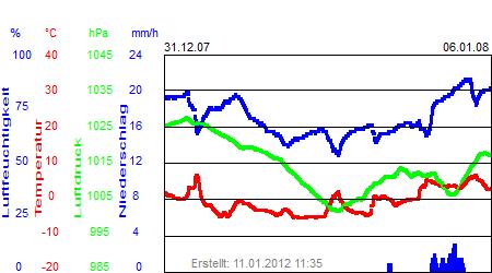 Grafik der Wettermesswerte der Woche 01 / 2008
