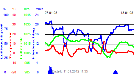 Grafik der Wettermesswerte der Woche 02 / 2008
