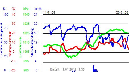 Grafik der Wettermesswerte der Woche 03 / 2008