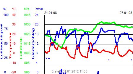 Grafik der Wettermesswerte der Woche 04 / 2008