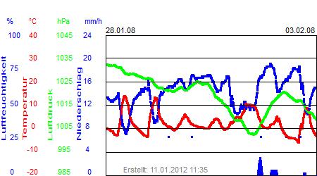 Grafik der Wettermesswerte der Woche 05 / 2008
