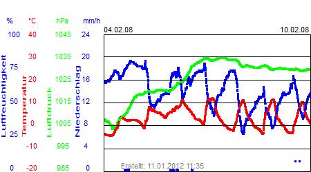 Grafik der Wettermesswerte der Woche 06 / 2008
