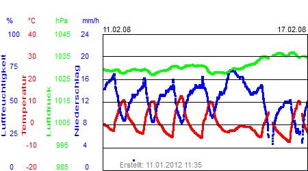 Grafik der Wettermesswerte der Woche 07 / 2008