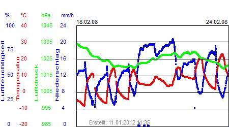 Grafik der Wettermesswerte der Woche 08 / 2008