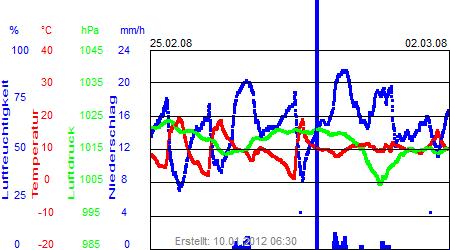 Grafik der Wettermesswerte der Woche 09 / 2008