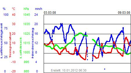 Grafik der Wettermesswerte der Woche 10 / 2008
