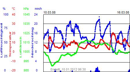Grafik der Wettermesswerte der Woche 11 / 2008