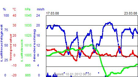 Grafik der Wettermesswerte der Woche 12 / 2008