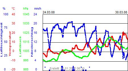 Grafik der Wettermesswerte der Woche 13 / 2008