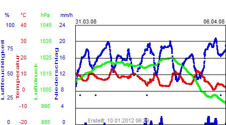 Grafik der Wettermesswerte der Woche 14 / 2008