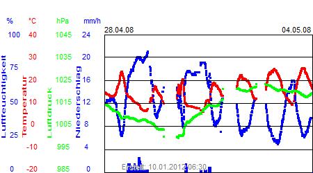 Grafik der Wettermesswerte der Woche 18 / 2008
