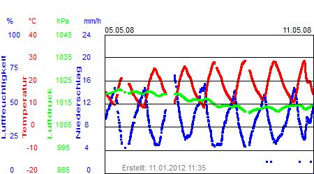 Grafik der Wettermesswerte der Woche 19 / 2008