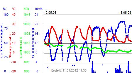 Grafik der Wettermesswerte der Woche 20 / 2008