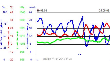 Grafik der Wettermesswerte der Woche 21 / 2008