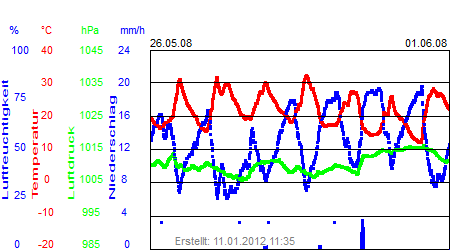 Grafik der Wettermesswerte der Woche 22 / 2008