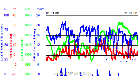 Grafik der Wettermesswerte vom Januar 2008