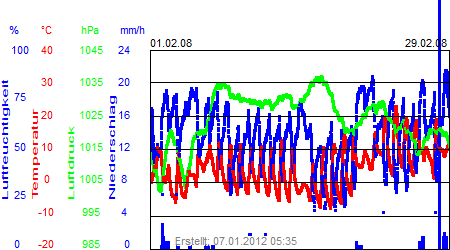 Grafik der Wettermesswerte vom Februar 2008