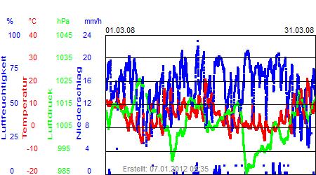 Grafik der Wettermesswerte vom März 2008