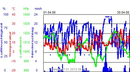 Grafik der Wettermesswerte vom April 2008