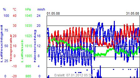 Grafik der Wettermesswerte vom Mai 2008