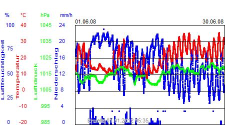 Grafik der Wettermesswerte vom Juni 2008