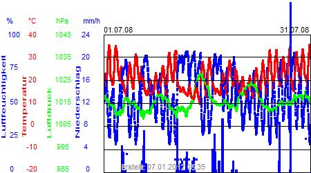 Grafik der Wettermesswerte vom Juli 2008