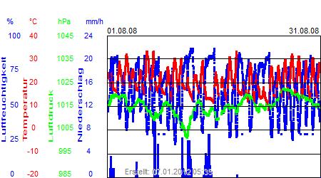 Grafik der Wettermesswerte vom August 2008