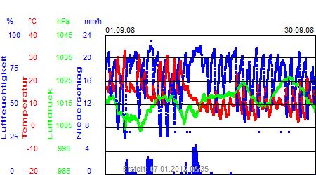 Grafik der Wettermesswerte vom September 2008
