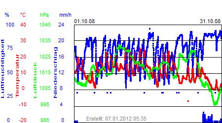 Grafik der Wettermesswerte vom Oktober 2008