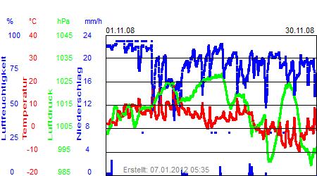 Grafik der Wettermesswerte vom November 2008