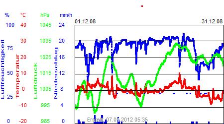 Grafik der Wettermesswerte vom Dezember 2008