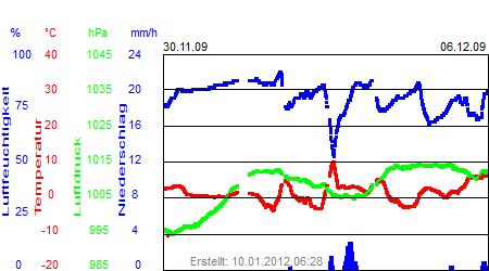 Grafik der Wettermesswerte der Woche 49 / 2009