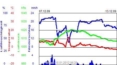 Grafik der Wettermesswerte der Woche 50 / 2009