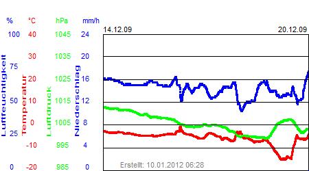 Grafik der Wettermesswerte der Woche 51 / 2009