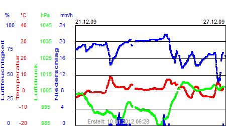 Grafik der Wettermesswerte der Woche 52 / 2009