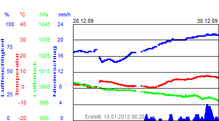 Grafik der Wettermesswerte der Woche 53 / 2009