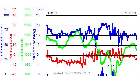 Grafik der Wettermesswerte vom Januar 2009