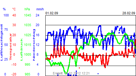 Grafik der Wettermesswerte vom Februar 2009