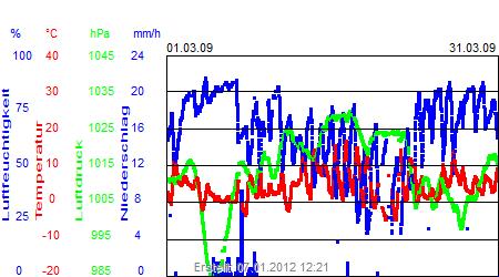 Grafik der Wettermesswerte vom März 2009