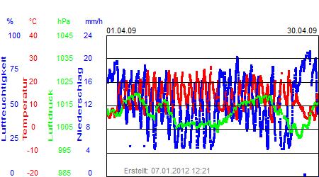 Grafik der Wettermesswerte vom April 2009