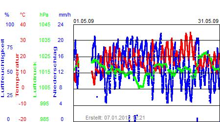 Grafik der Wettermesswerte vom Mai 2009
