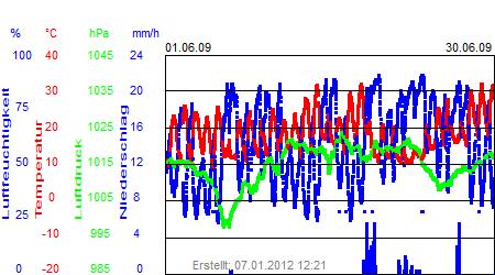 Grafik der Wettermesswerte vom Juni 2009
