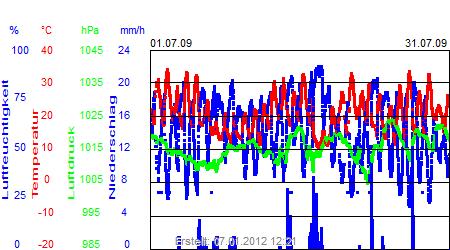 Grafik der Wettermesswerte vom Juli 2009