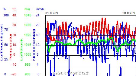 Grafik der Wettermesswerte vom August 2009
