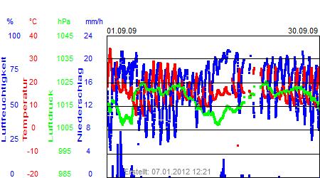 Grafik der Wettermesswerte vom September 2009