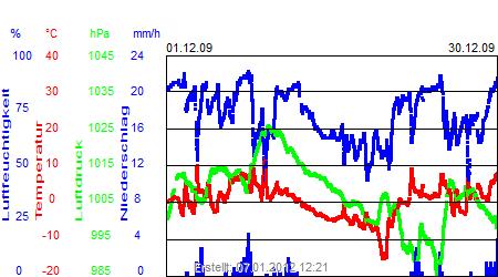 Grafik der Wettermesswerte vom Dezember 2009