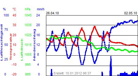Grafik der Wettermesswerte der Woche 17 / 2010